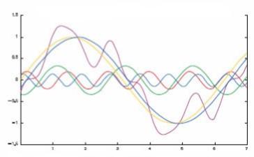 waveformwithharmonics