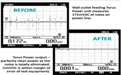 Understanding the Torus Power isolation transformer