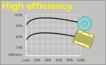 HighEfficiency3