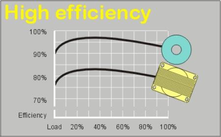 HighEfficiency3