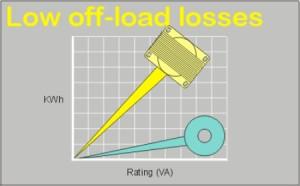 Lowoffloadloss